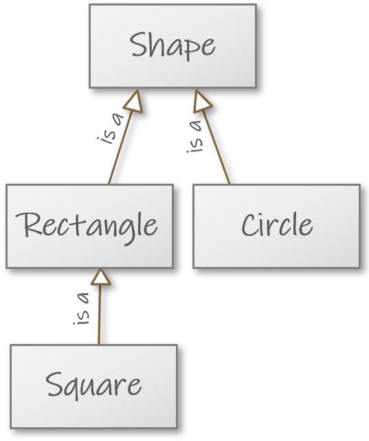 ../_images/inheritance_shape_square.png