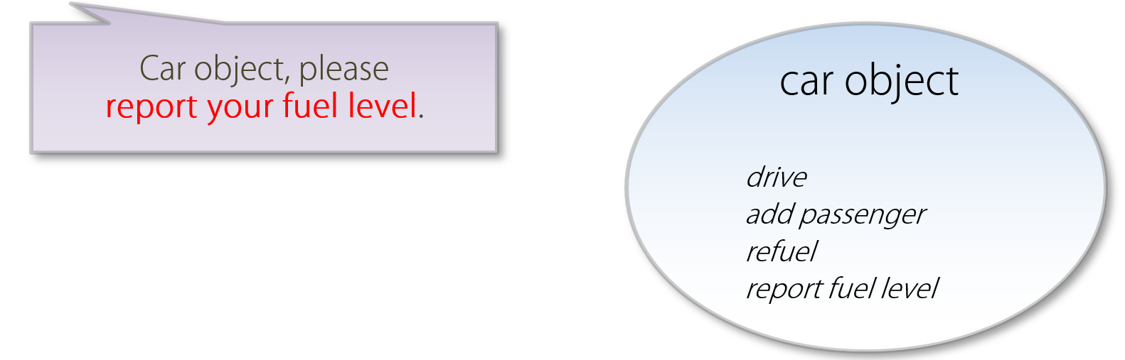 ../_images/object_method_car_getfuel-en.png