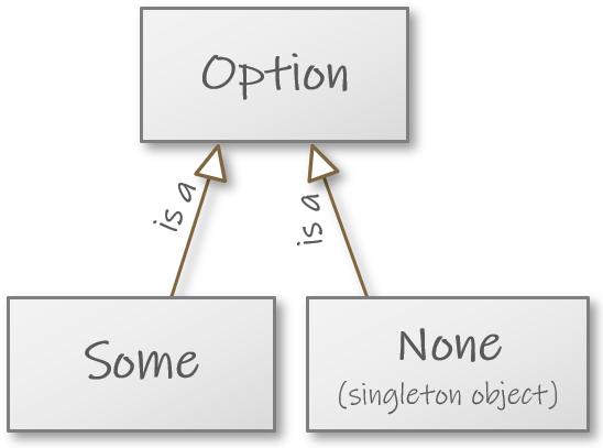 ../_images/inheritance_option.png