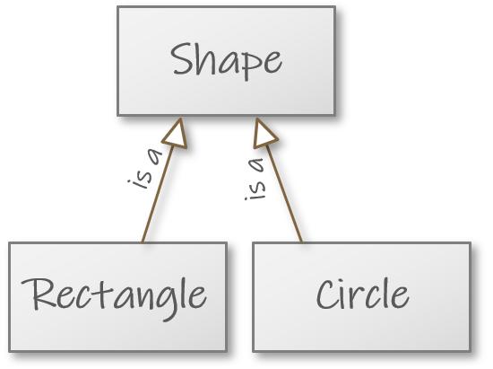 ../_images/inheritance_shape.png