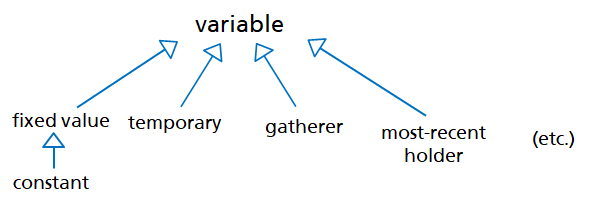 ../_images/variables_role-en.png