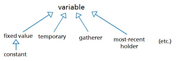 ../_images/variables_role-en1.png