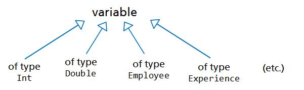 ../_images/variables_type-en.png
